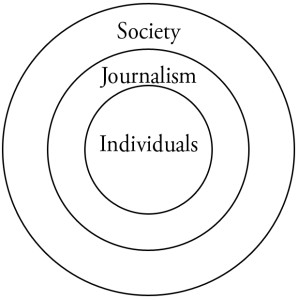 Individuals, journalism, and society as concentric circles